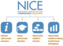 The National Initiative for Cybersecurity Education (NICE) USA