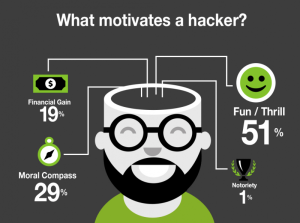 What motivates a hacker